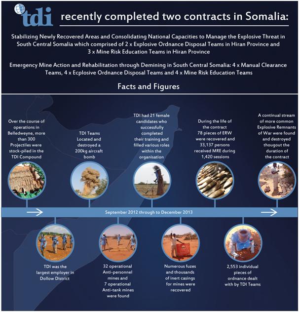 Somalia-project-closes